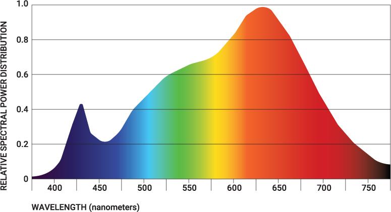 Revelite Color Spectrum